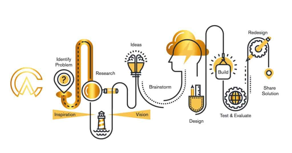 Web Design & Development 1